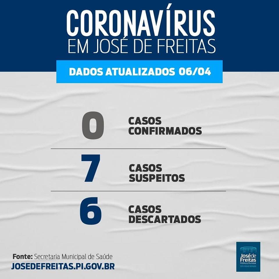 06 casos suspeitos de Coronavírus já foram descartados em José de Freitas