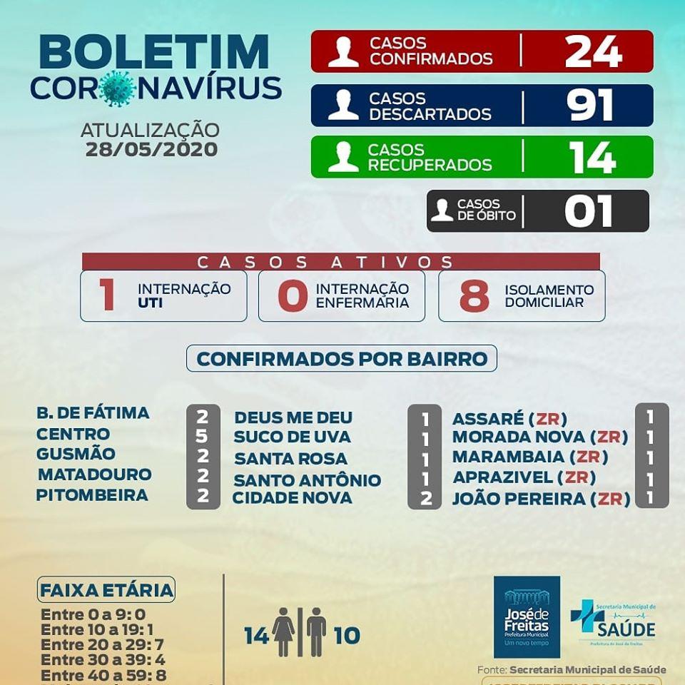 José de Freitas tem 14 recuperados de Covid-19 e casos somam 24 no município