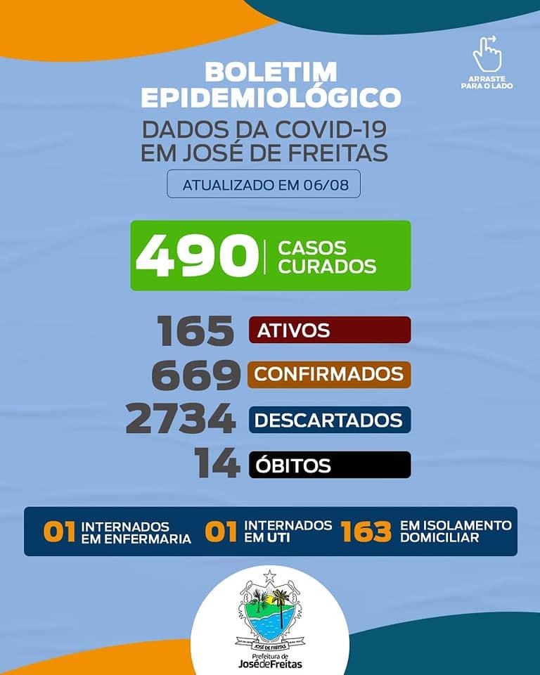 490 pessoas já se curaram do novo Coronavírus em José de Freitas
